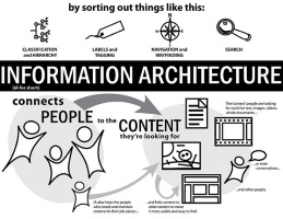 InformationArchitecture259x200