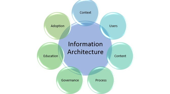 Define information system for Define architect