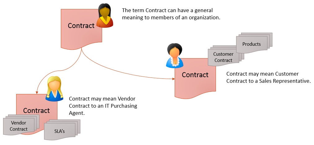 05.03.02 - Contract Term
