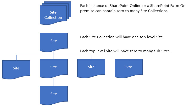 SharePoint 2016 Archives > Bob Mixon's Musings